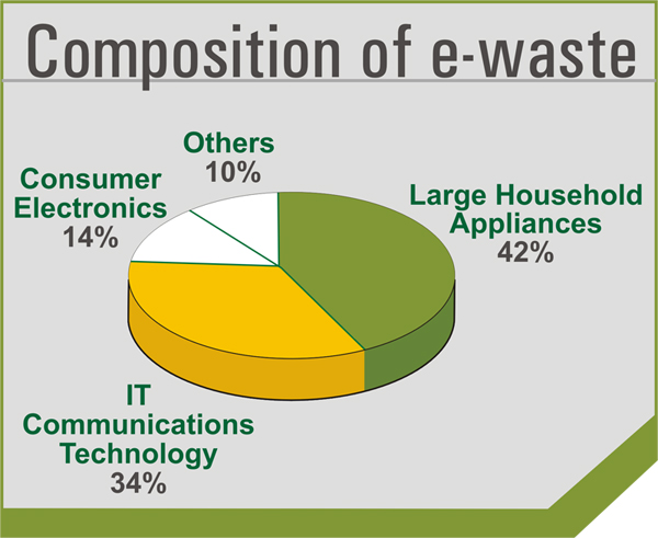 GREEN Solutions to E-Waste