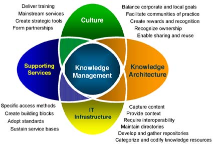 Knowledge Management – Why it matters?