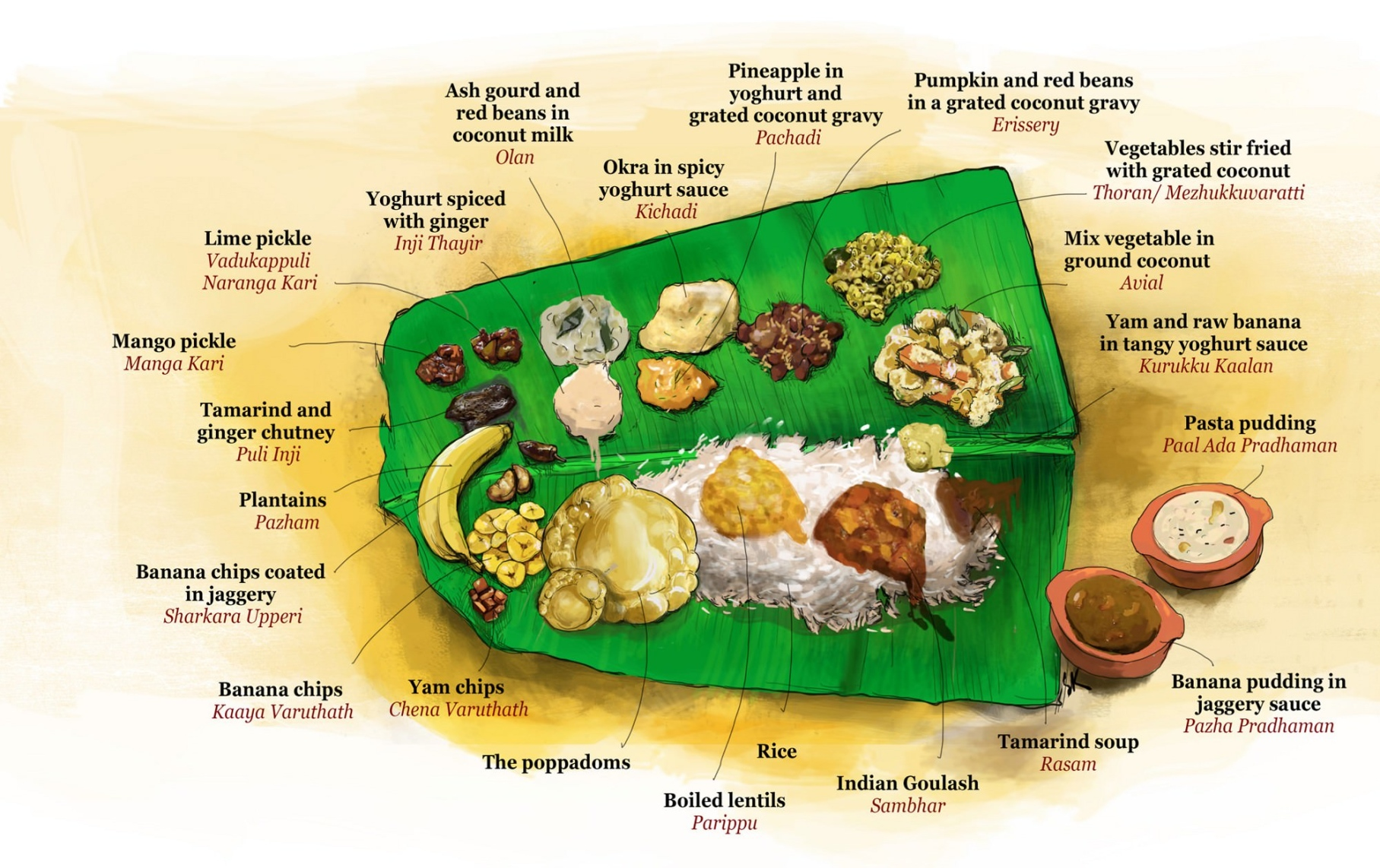 All About Onam Indoindians