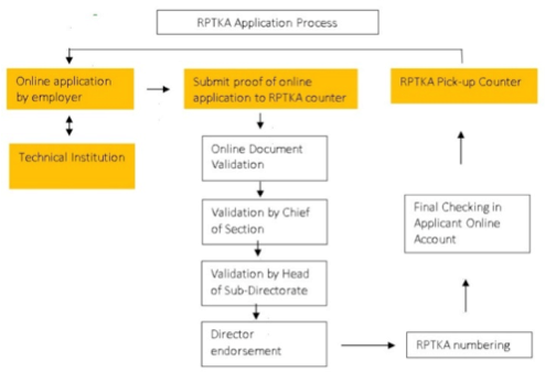 RPTKA Application process
