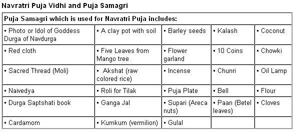 Navratri Puja Samagri