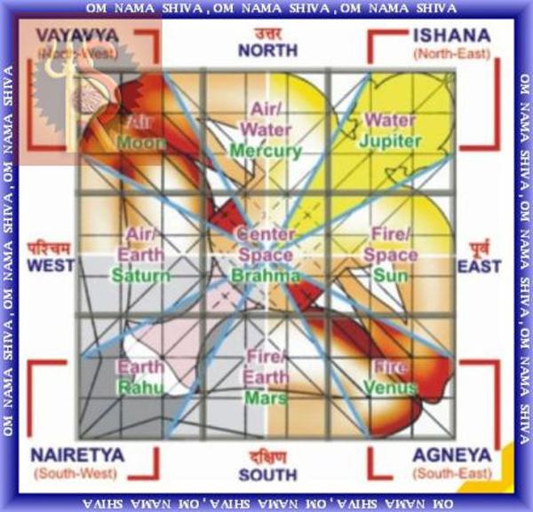 Vastu-Purush