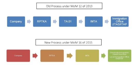 old vs new process