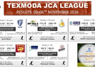 Bowlers dominate the games this weekend in the Texmoda JCA League