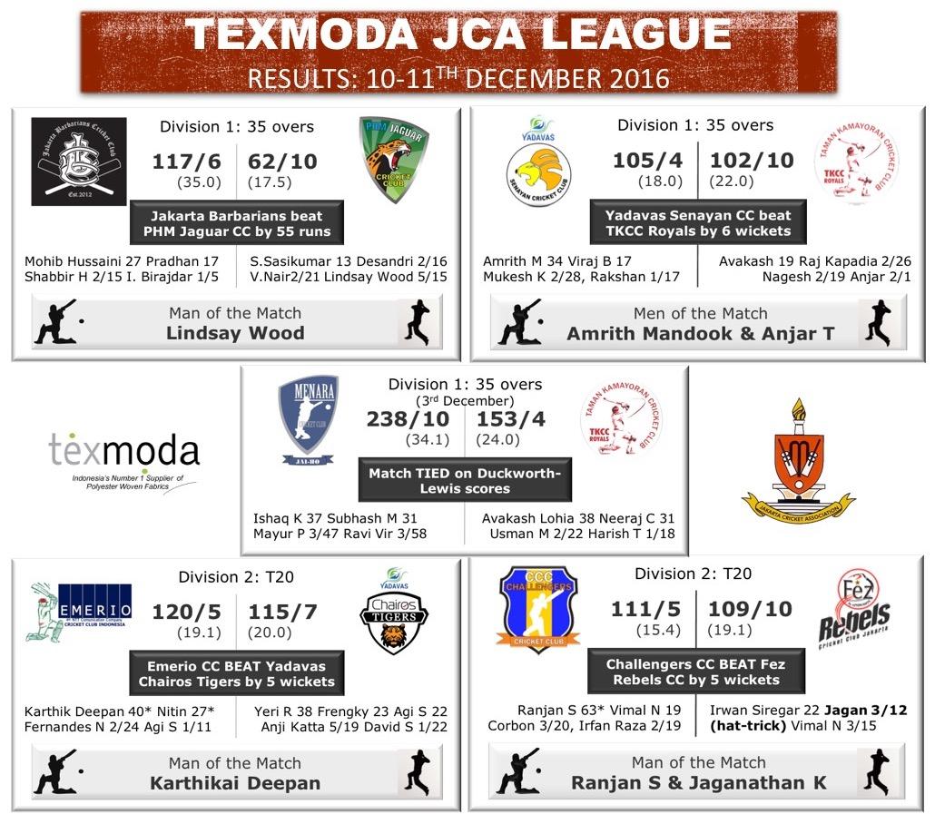 Yadavas Senayan CC & Emerio CC Lead the JCA League Table at Half-way Stage