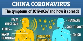 How CORONAVIRUS spreads