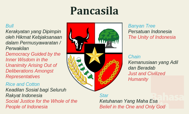 The 5 principles of Pacasila in Indonesia